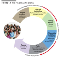 What are the principal components of the policymaking system? Explain how a political issue travels through the policymaking system by using an example.