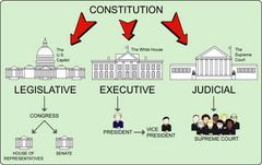 What is the Madisonian model of government? How is it reflected in the structure of American government? What issues or problems does it raise?