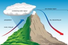 What causes Rain-shadow deserts ?