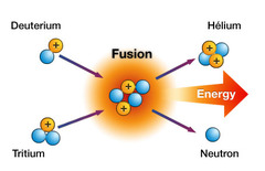 What is *fusion*?
